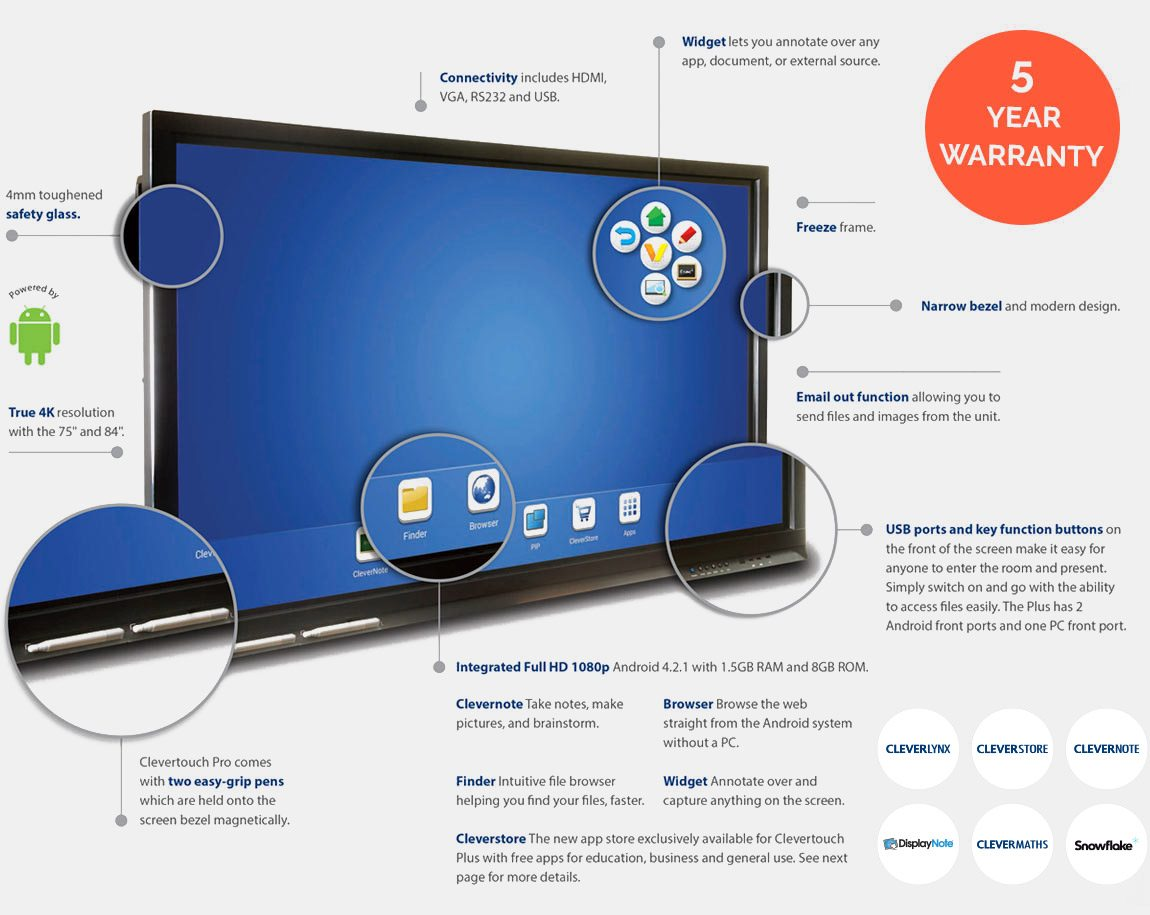 Clevertouch Interactive Flat Screen Features