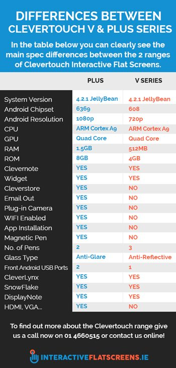 Differences Between Clevertouch V and PLUS Series - Interactive Flat Screens