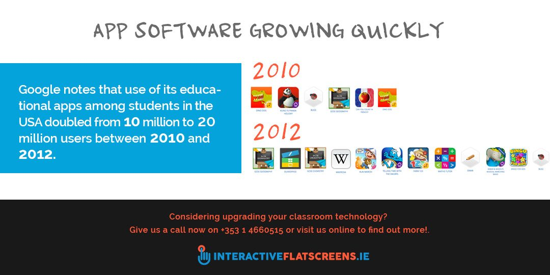 App Technology in the Classroom - Educational Apps