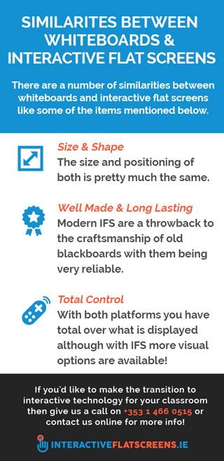 Similarities Between Whiteboards and touch screens